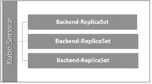 Kube Service Backend Replicaset