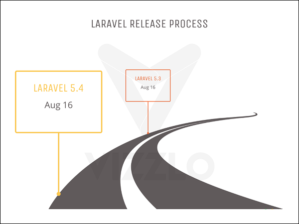 Laravel - Quick Guide