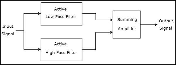 Active Band Stop Filter