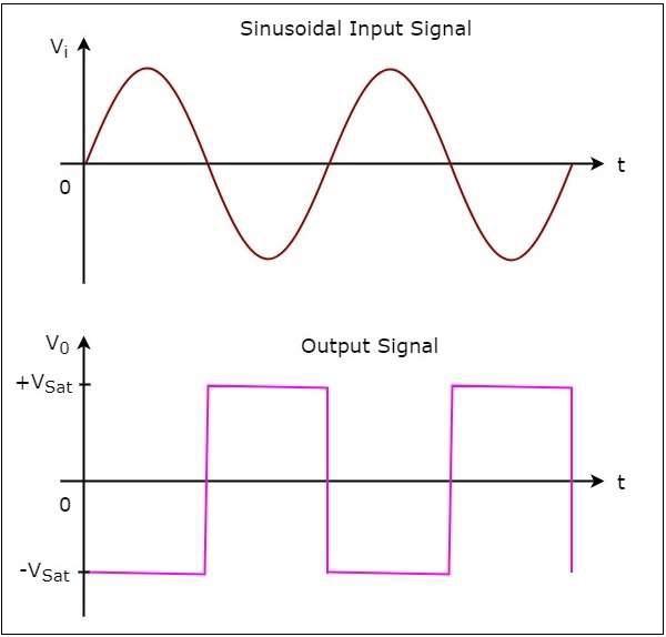 Sinusoidal Input Signal