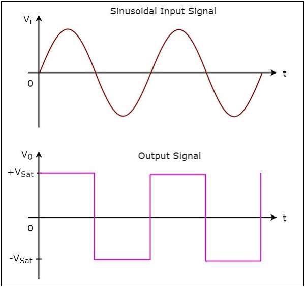 Sinusoidal Output Signal