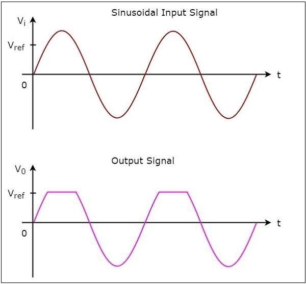Wave Form Corresponding