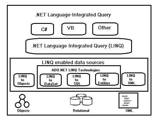 LINQ - Quick Guide - Tutorialspoint