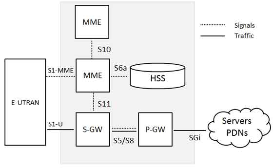Lte network architecture for Architecture 4g lte