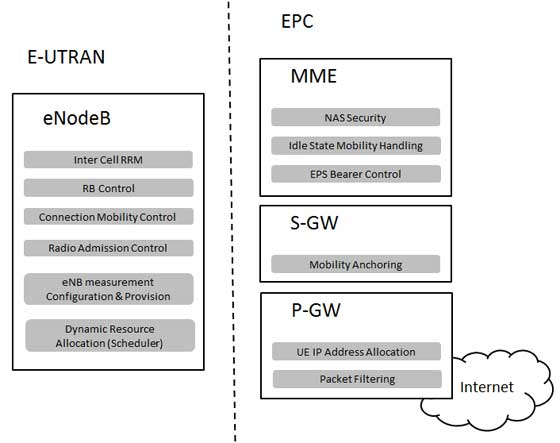 Lte network architecture lte e utran and epc sciox Images