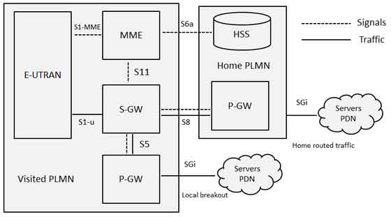 Lte roaming architecture for Architecture 4g lte