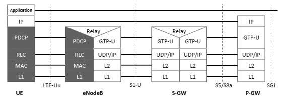 LTE Quick Guide - Tutorialspoint