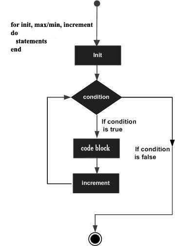 Lua - for Loop - Tutorialspoint