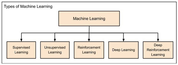 Categories Machine Learning