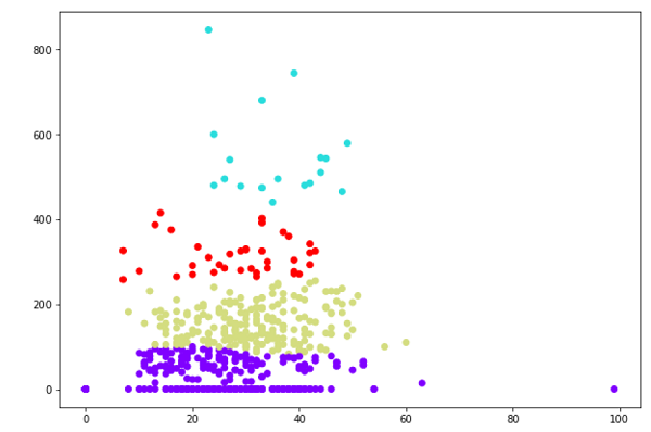 Hierarchical Clustering Algorithm in ML 12
