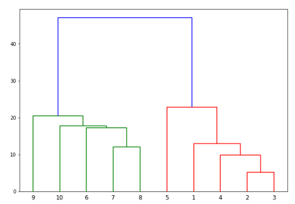 Hierarchical Clustering Algorithm in ML 8