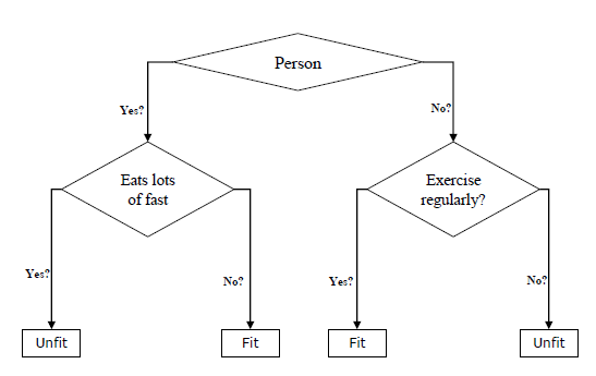 Decision Tree Introduction