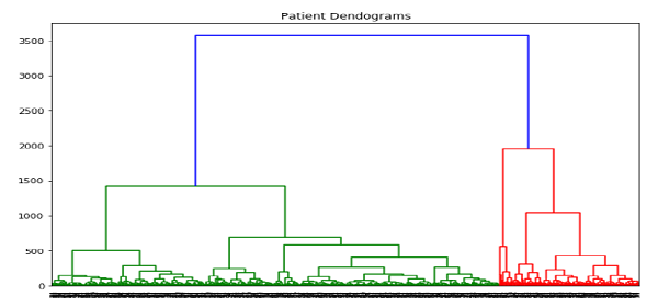 Hierarchical Clustering Algorithm in ML 11