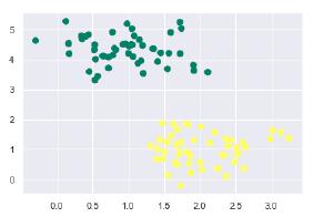 SVM In Python