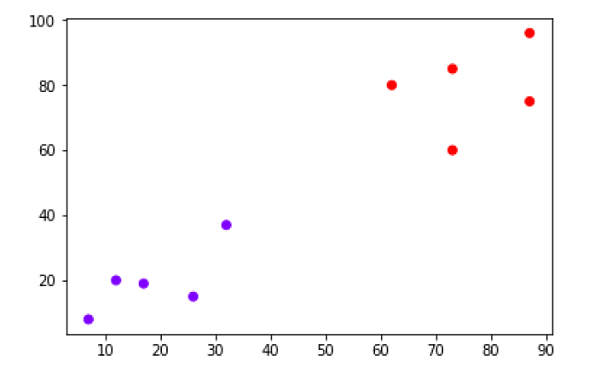 Hierarchical Clustering Algorithm in ML 10