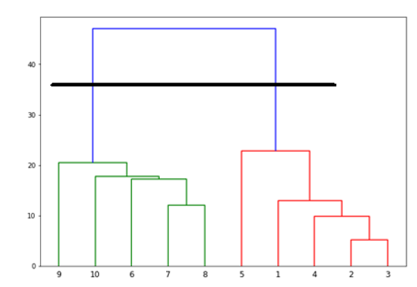 Hierarchical Clustering Algorithm in ML 9