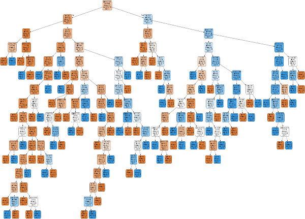 Visualizing Decision Tree