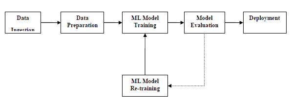 Machine Learning with Python - Quick Guide - Tutorialspoint