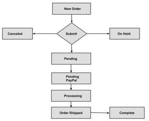Magento Orders Life Cycle