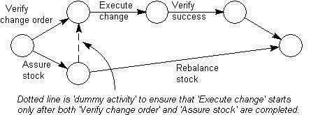 project activity diagramactivity on arrow