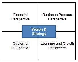 the business process perspective essay Implementing your perfect plant vision: the business process perspective — effectively manage short-term manufacturing challenges without compromising long.