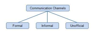What is effective communication channel