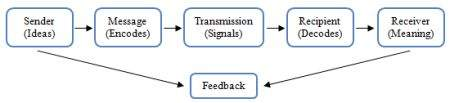 communication modelscommunication model
