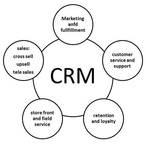 advantages and disadvantages of customer relationship management software