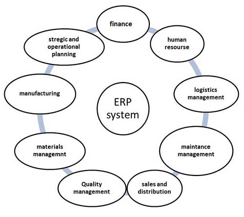 mis enterprise resource planning