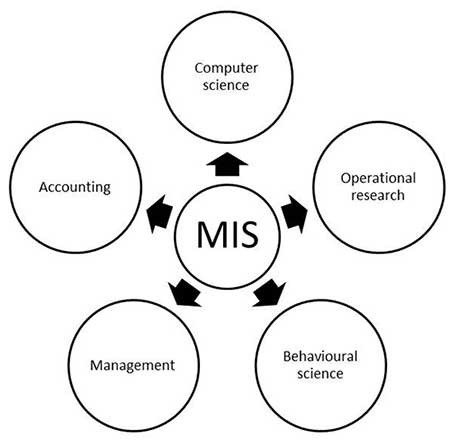 mis introductionthe following diagram shows the nature and scope of mis  mis scope