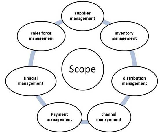 scope of database management system of departmental store Knowledge base management systems virtually every department, from sales to customer service, relies on a management system to improve efficiency and facilitate work.