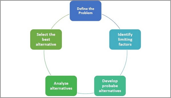 factors affecting the decision of graduating high The analysis of factors affecting choice of college:  more high-achieving students  understand the college decision the questionnaire included factors of.