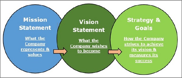 Management Principles Mission, Vision And Values