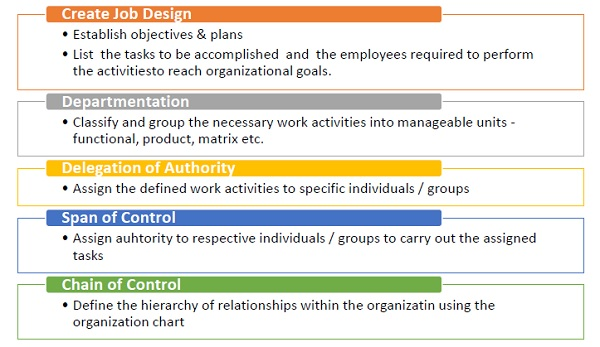 organization process approaches Whilst recognized by the experts on the standards committee as a key component of an effective management system, it caused many organizations problems with its introduction even now, with many organizations having certificates to confirm they meet the requirements of the standard, their approach to process can often.