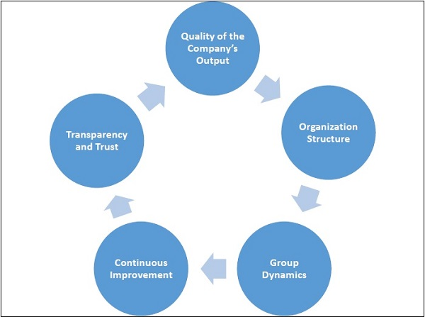 contemporary school of management thought The quantitative school of management is a res the evolution of management thought behavioral management contemporary system theorists find it helpful to.