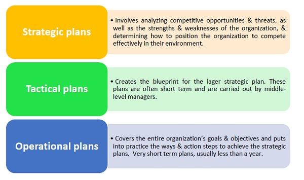 Management principles types of plans malvernweather Images