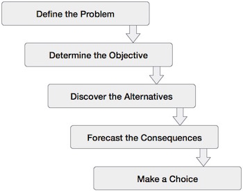Managerial Decision Making and Its Process