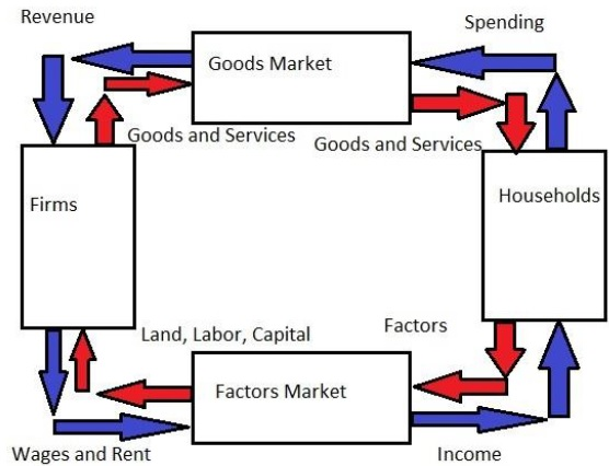Circular flow model of economy ccuart
