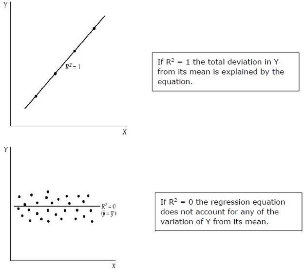 Regression Techniques - Tutorialspoint