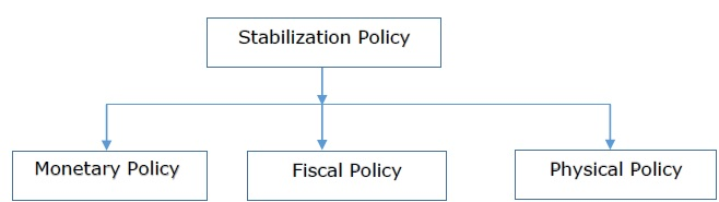 stabilizing monetary rates in the economy Topic 2 effects of stabilization policy on the home economy we now turn to an   monetary policy is impotent under fixed exchange rates a fiscal expansion.