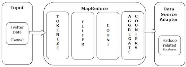 MapReduce Example