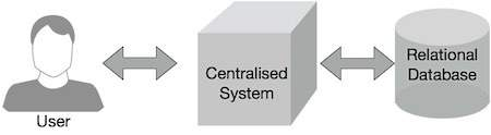 Traditional Enterprise System View