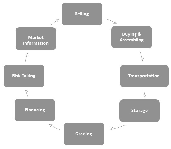Marketing Management Process