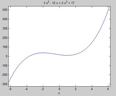 MATLAB - Differential - Tutorialspoint