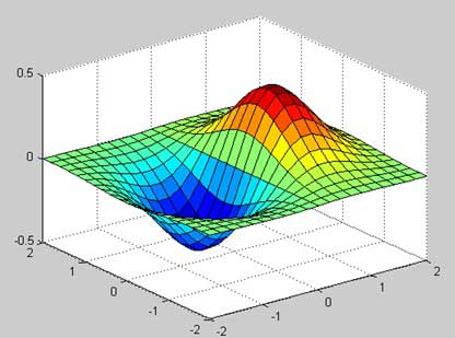 3-D Map in Matlab