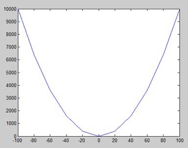MATLAB - Plotting - Tutorialspoint