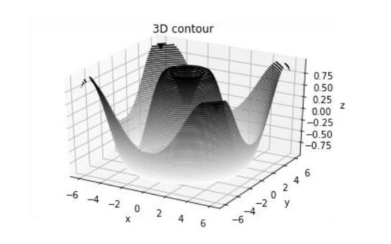 Matplotlib - 3D Contour Plot - Tutorialspoint