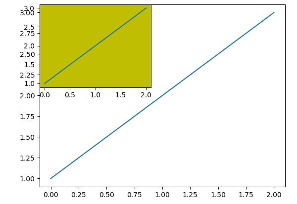 Matplotlib - Multiplots