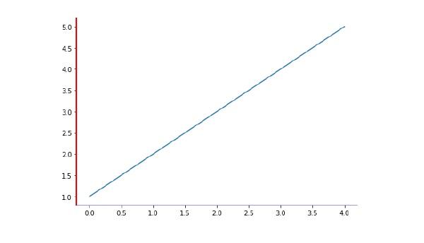 Matplotlib - Formatting Axes - Tutorialspoint