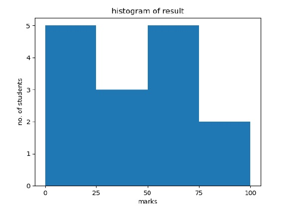Histogram for data visualization